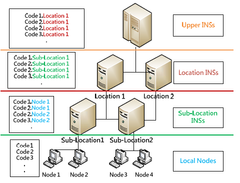 storage system efficiently and distribute the files reasonably to reduce the load of each storage node. II.
