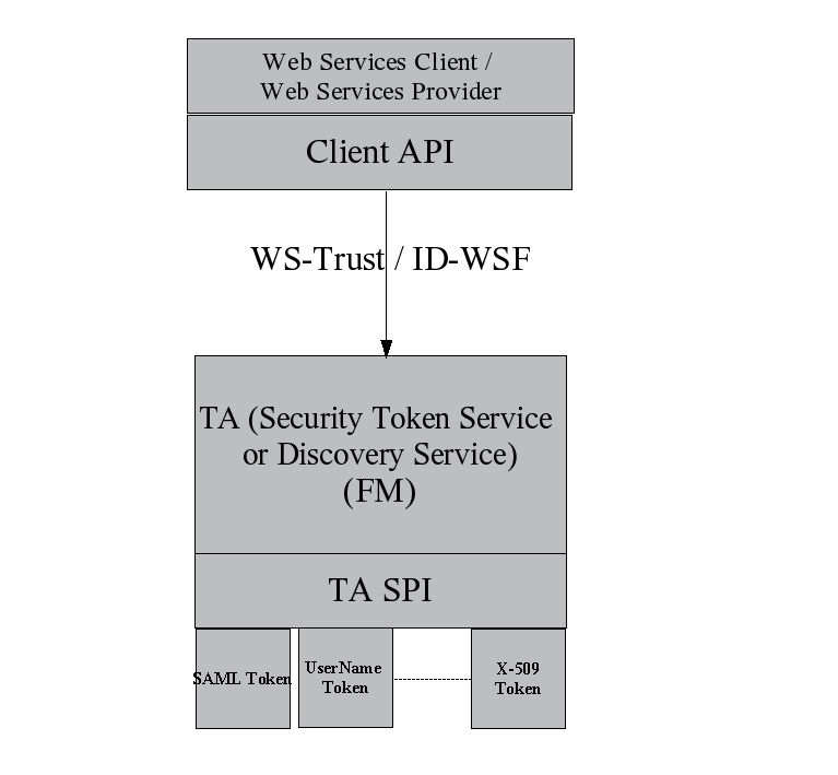 Web Services Security, Version 0.3 (Draft) Specific Requirements 4 Specific Requirements 4.