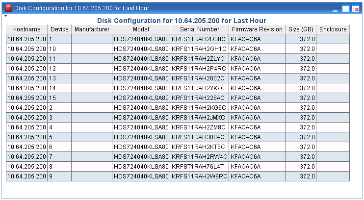Configuration reports The configuration reports display configuration detail on a wide range of components of the Data Domain system.