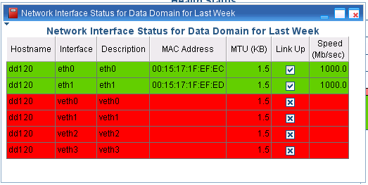 Network interface status This report shows the status of ports within a Data Domain system.