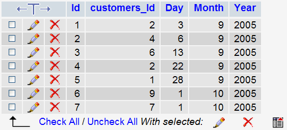 Example: Customers - Primary Table