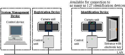Iris Recognition system Structure