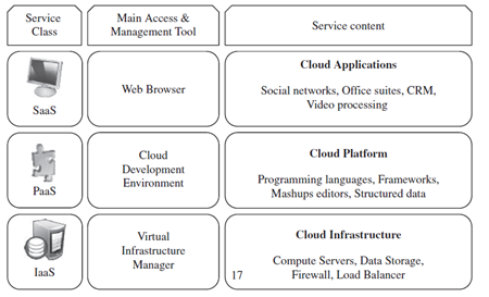 Private clouds are internal to an organization which provides services to users who are related to that organization and are not accessible to general public.