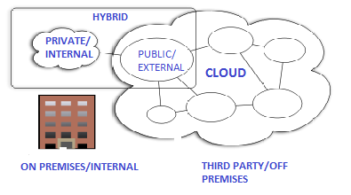 complicated. These can be private, community or public clouds which are linked by a proprietary or standard technology that provides portability of data and applications among the composing clouds.
