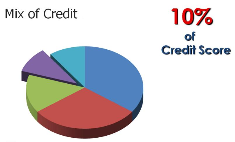 positive credit history Number of various types of accounts (credit