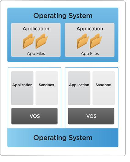 ThinApp Application Virtualization Minimize application conflicts and reduce costs Overview Decouples