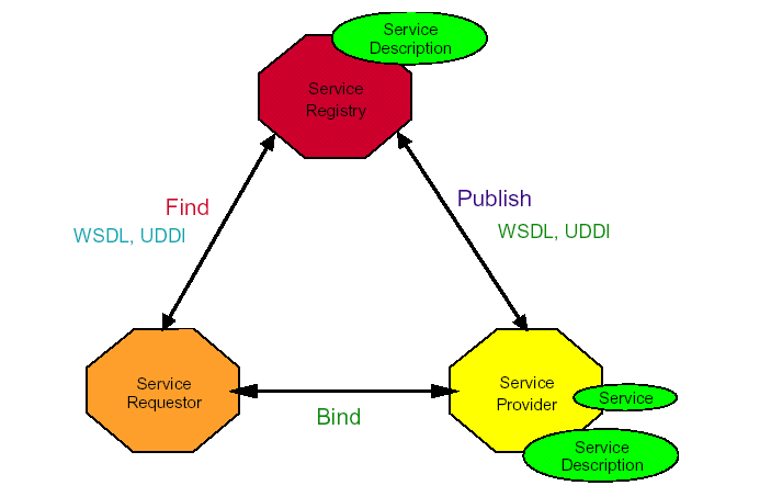 Web Services: getting away from the simple client/server