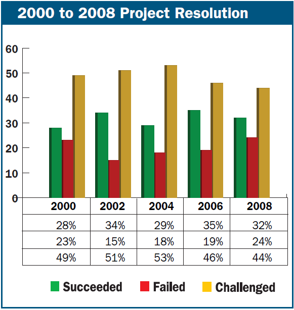 Projects success rate has not improved since 2000.