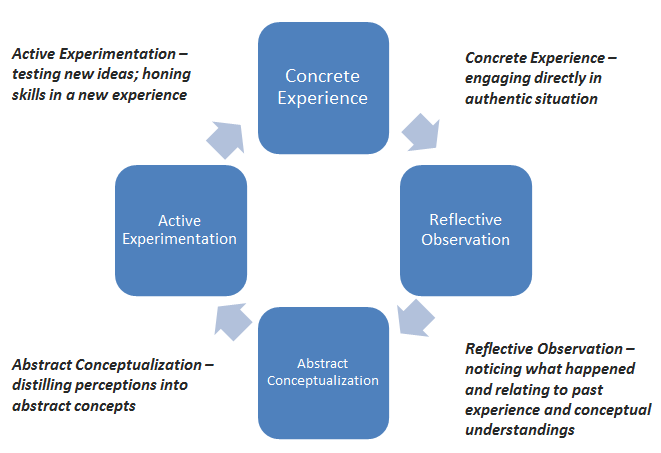 through concrete experience or have a reinterpretation of previous experience.
