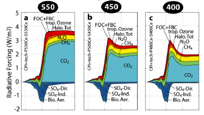 Concentration targets If the 2 O C is to be attained atmospheric concentrations of greenhouse gases need to be maintained below a particular level.