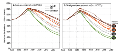 Emission pathways Global pathways There are many possible emission pathways for attaining stabilisation at a particular atmospheric concentration of greenhouse gases.