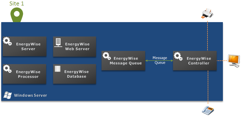 Single-Server Deployment This is the simplest form of deploying Cisco EnergyWise Management. All components (Server, Controller, EnergyWise Message Queue, Database, Web Server, etc.