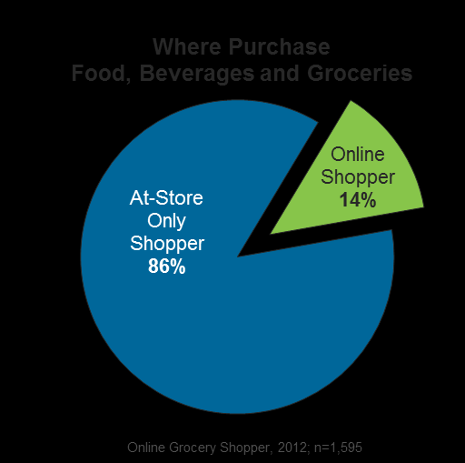 EXECUTIVE SUMMARY Today s Online Grocery Shopper All the Right Conditions We live in a world where the divisions between online and offline are increasingly blurred.