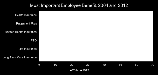 Employee Satisfaction Survey Attract and Retain Source: Towers Watson 2013/2014 Global Benefit Attitudes Survey - US What Benefit is Most Important to Employees?
