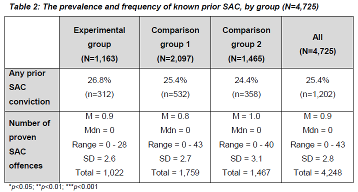 Results: Criminal histories - SAC SAC offences committed by Area A suspects (between 2000-09)