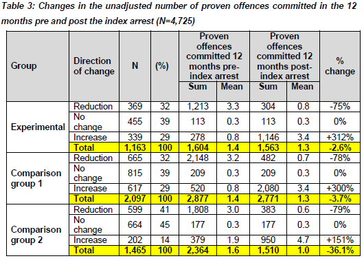 Results: Proven offences pre and post One-third (35.