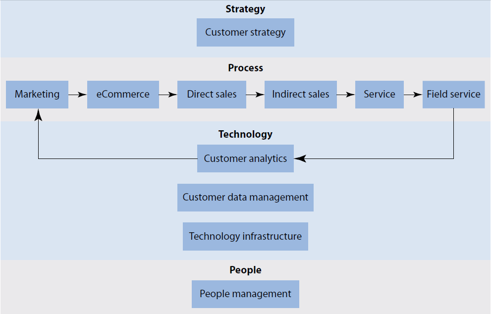Best Practice Framework for CRM Source: August 24,