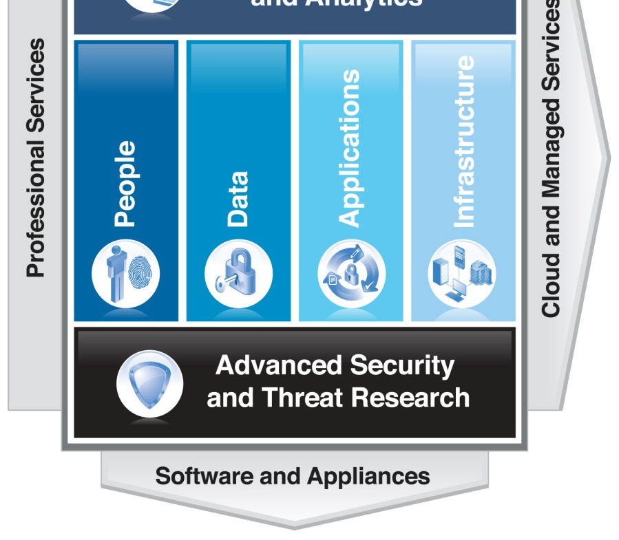 Identity& Access Management Mobile Network Protection Mobile Device Management Mobile Information