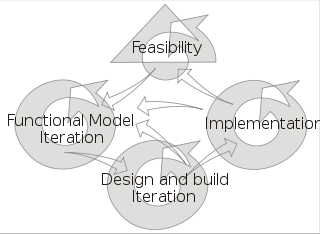 cycle are that it is mission focused, feature based, iterative, time boxed, risk driven, and change tolerant.