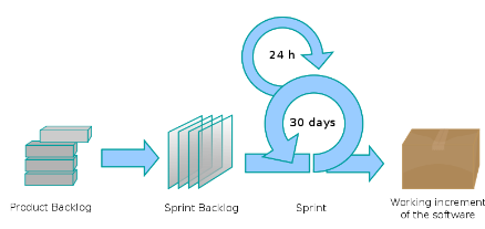 "Figure 3. Scrum Process from [10] In agile software development methodology, there will be a potentially shippable product increment"" at the end of each iteration/sprint."