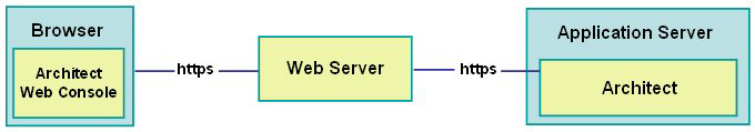 Requests sent to applications deployed to an Oracle Application Server instance are received by a web server.