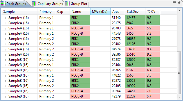 Group Statistics page 177 Viewing Statistics Peak and Capillary Groups The Peak Groups pane reports statistics for each named protein in every group.