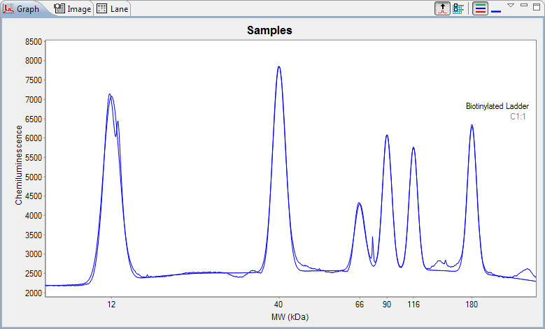 page 214 Chapter 8: Size Assay Data Analysis Fit - Clicking this option will display the bounding envelope of the fitted