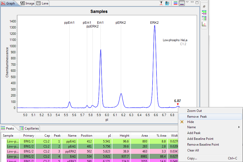 Changing Sample Protein Identification page 313 To add an unidentified peak to the data - Right click the peak in the electropherogram or peaks table and select Add Peak.
