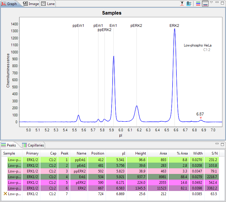 Changing Sample Protein Identification page 315 5. To view hidden peak data, click View in the main menu and click Show Hidden.