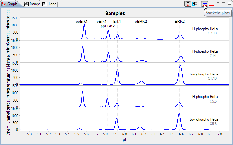 Changing the Electropherogram View page 327 Stacking Multiple Electropherograms Electropherogram data for multiple capillaries can be stacked vertically in the graph pane for comparison.
