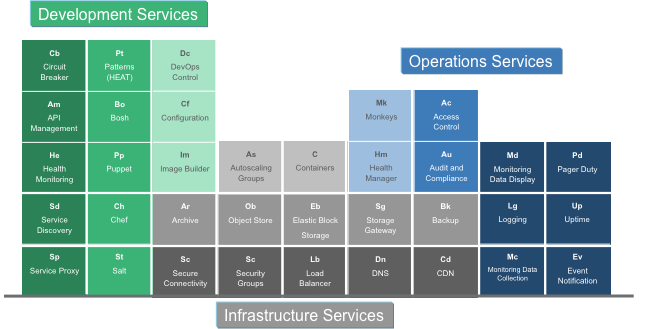 2 Cloud Foundation Services Foundational services to create
