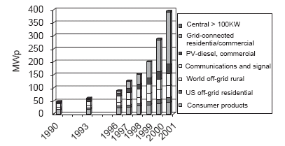 Figure 1: World Solar Cell production from 1988-2002 for the three leading production regions and the rest of the world Figure 2: World PV market by application from 1990-2001 PV modules are also