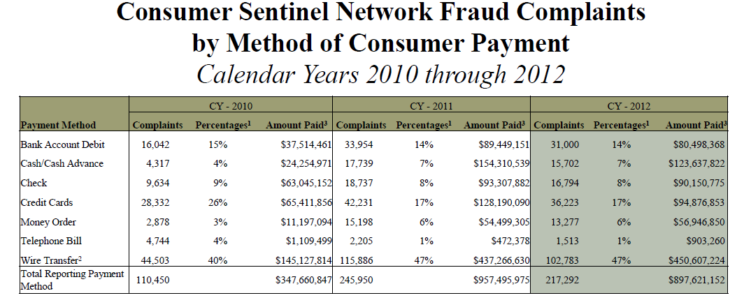 Changes in Consumer Payments Federal