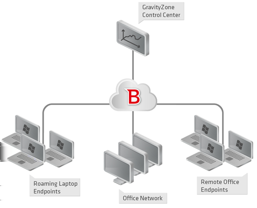 1. About Cloud Security for Endpoints Cloud Security for Endpoints is a cloud-based malware protection service developed by Bitdefender for computers running Microsoft Windows operating systems.