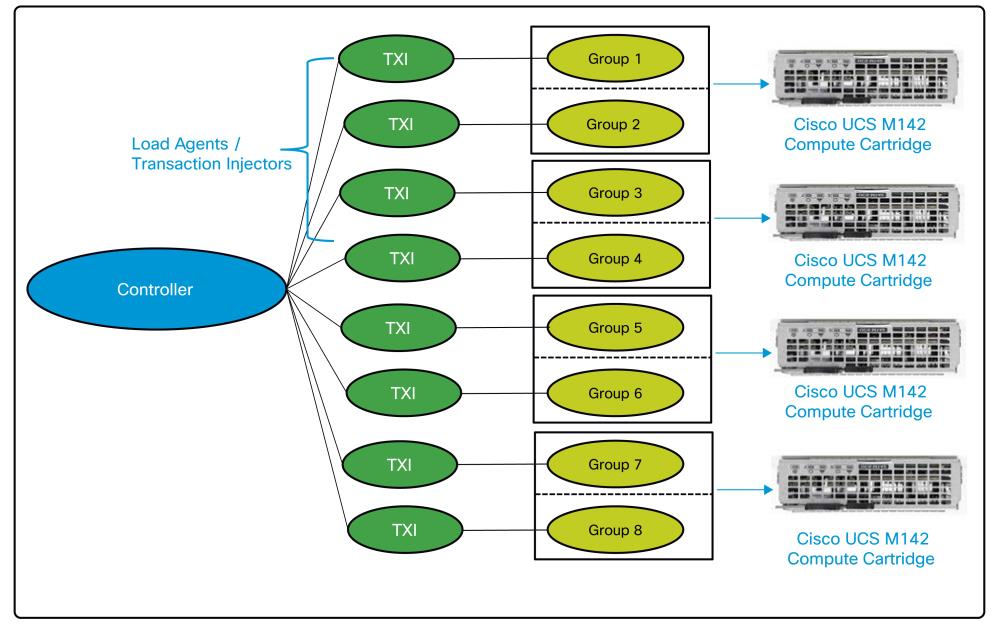Figure 11 illustrates the deployment of a distributed Java workload on Cisco UCS M-Series Modular Servers. Figure 11.