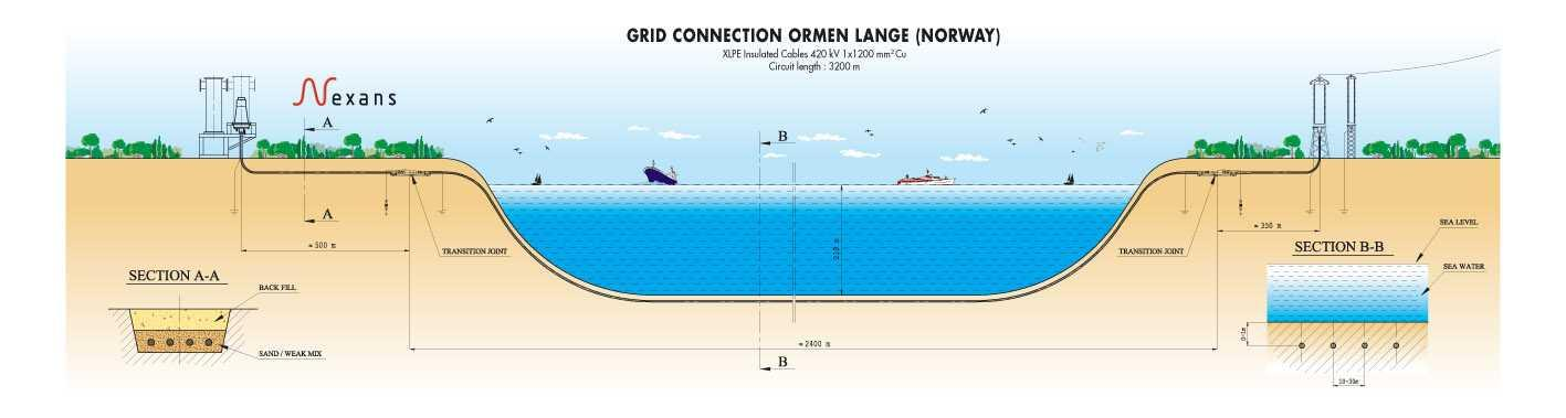 Ormen Lange Grid Connection Location: UK Customer: Statnett Scope of work: 1000 MW TKRA 420kV 1x1200 mm² 4-500m land sections
