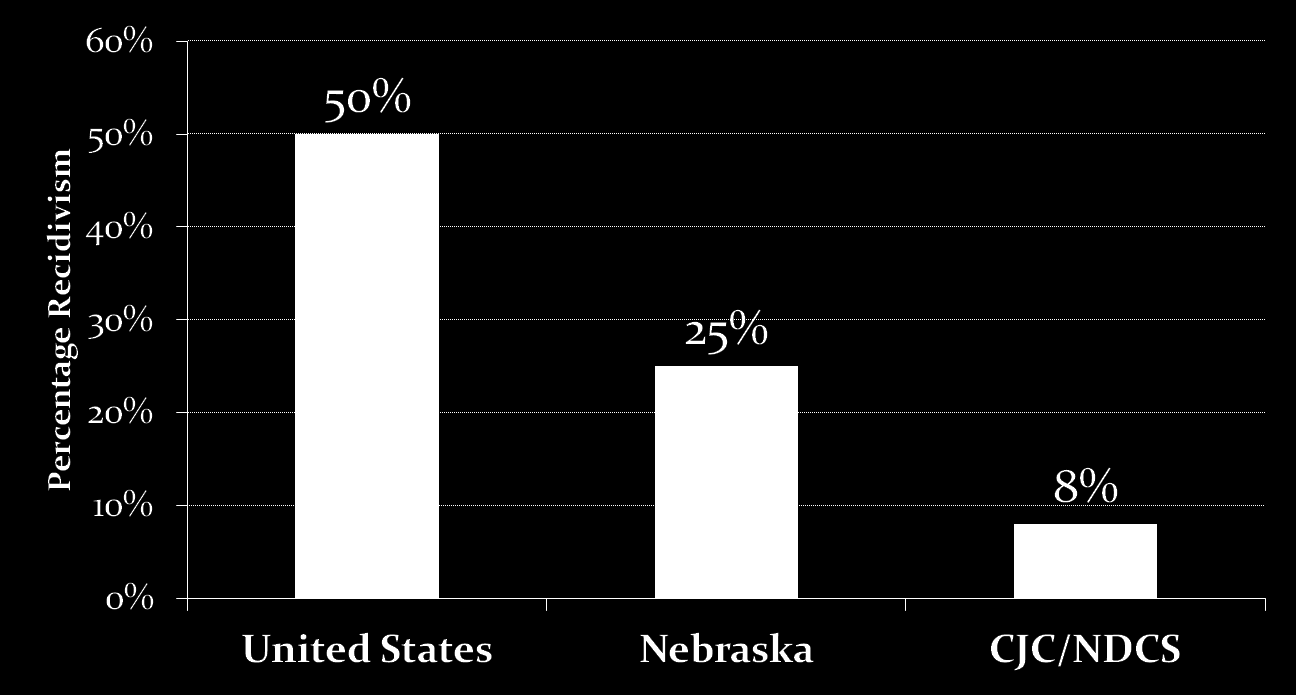 Recidivism Within Three Years of Release United States, Nebraska, and CJC/NDCS Data Sources: U.