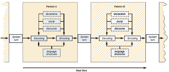 Figure 2. Message decoding and message encoding as a real-time chain-process in oral interaction.