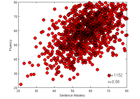 Figure 4. Machine scores of Sentence Mastery versus Fluency for a semi-randomly selected non-native sample (n=1152 and r=0.56).