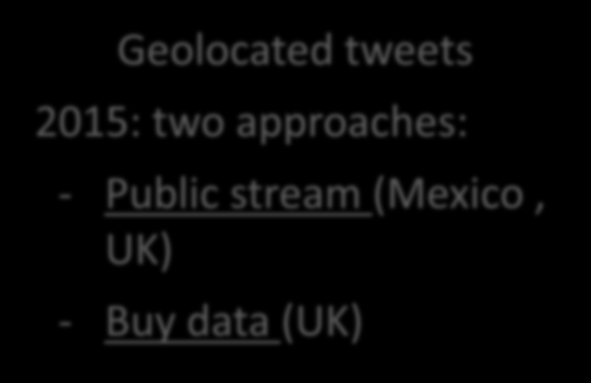 Twitter Description Geolocated tweets 2015: two approaches: - Public stream (Mexico, UK) - Buy data (UK) Source