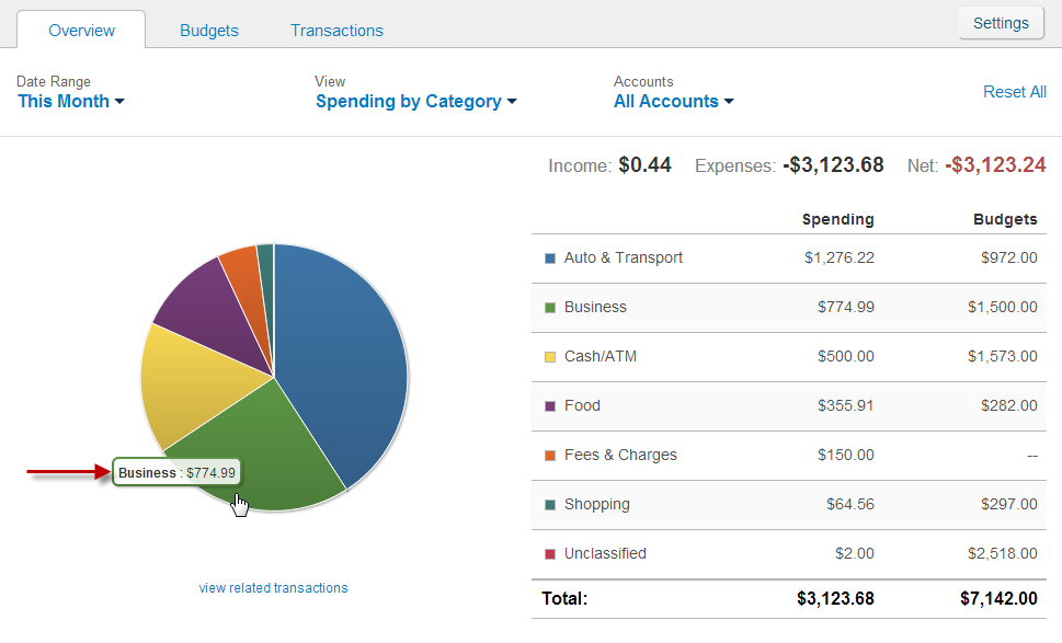 6. The Budgets tab now displays the current amount spent for the Overall Budget as well as the amount spent for