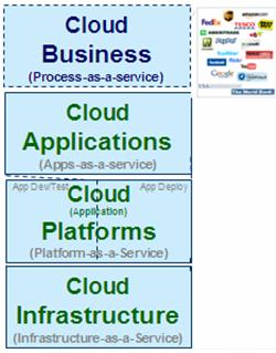IT s Opportunities Landscape Provide IT as Services Provide Services around IT Services Provide
