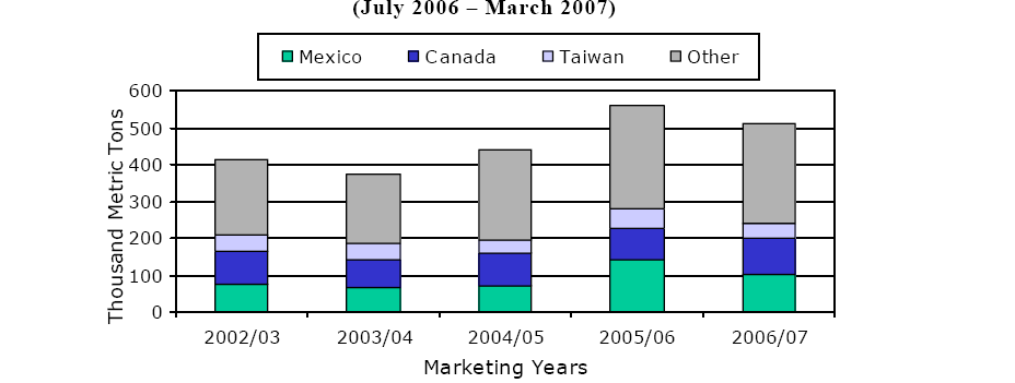 products. Based on the U.S. Apple Association Market News, May 1, 2007, total fresh apple holdings in storage decreased 5 % by May 1, 2007 compared to May 1, 2006.