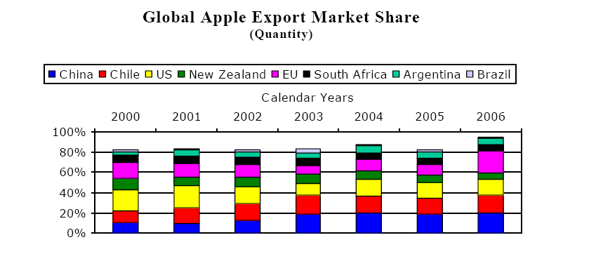 U.S. apples are not currently allowed to enter into South Korean market. Access to South Korea for U.S. apples is currently limited by phyto-sanitary rules and trade restrictions. However, as the U.S. works to improve trade relations and reduce the tariff rates the South Korean market is considered an opportunity for future U.
