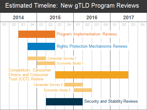 8. Estimated Timelines Using the estimates for activities described in this Work Plan, below is a rough timeline for the currently planned activities.