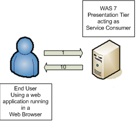 End User Authenticates To System (Service Consumer) End user could authenticate to Service Consumer system numerous ways WebSEAL scenario (identity assertion to WAS via LTPA2 token, TAI++, or other