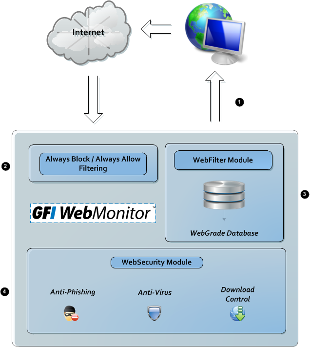 EDITION Unified Protection Edition DESCRIPTION Provides all the features of the WebFilter Edition and the WebSecurity Edition in a single package. 1.3 How Does GFI WebMonitor Work?