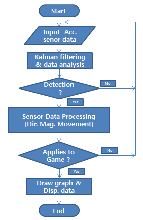 3. Proposed Algorithm Figure 1. Flowchart of the Proposed Method Sensor data are prone to variability and frequent changes.