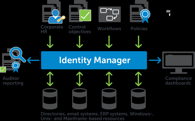 One Identity Manager Enterprise-wide provisioning, intelligence-driven IAM platform that ties identities, permissions and roles to business rules.