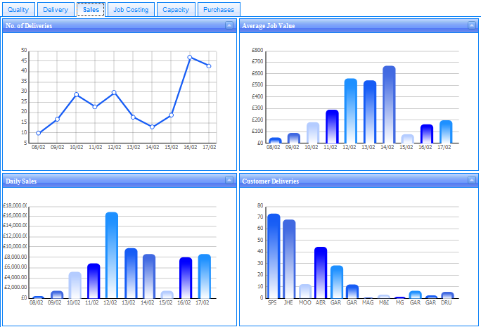 OpenBook supply chain integration Multi-lingual performance dashboards - multi-site consolidated vs.